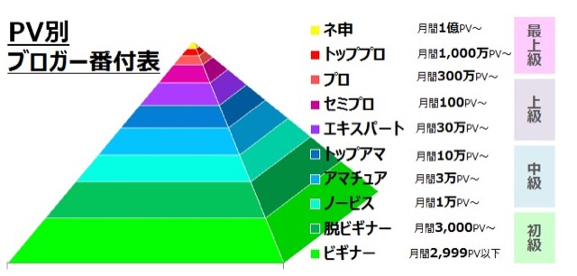 Blog PV level pyramid