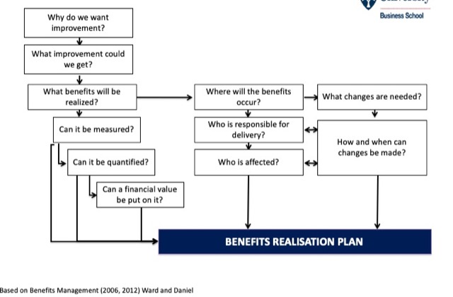 plan step