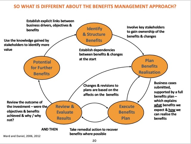 relationship benefit management