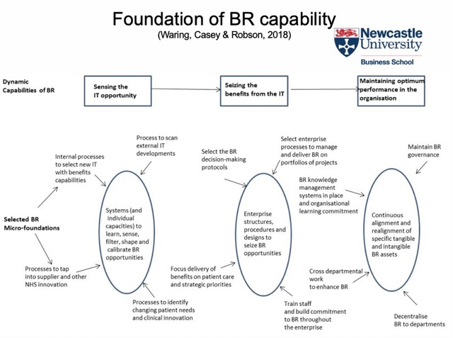 dynamic benefits capability