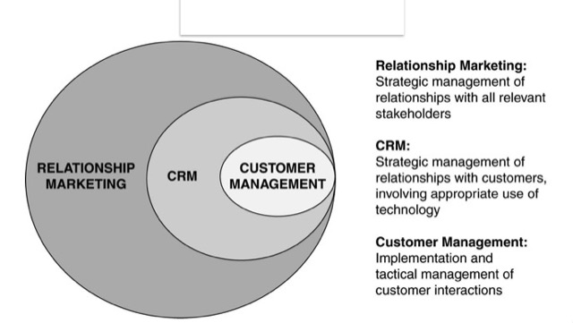 crm relationship