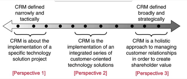crm perspective and definitions