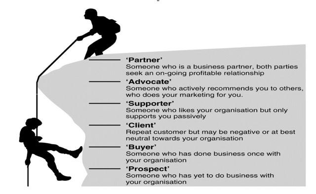 customer paddler