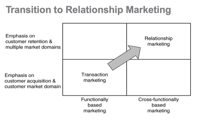 transition of relationship management