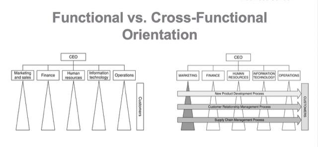 cross functional orientation