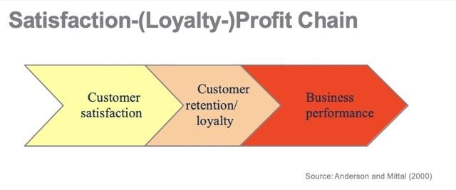 customer profit