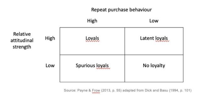 repeat relationship management