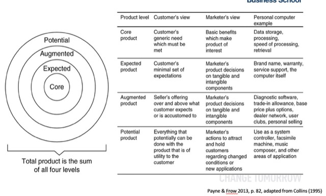 core profit of customer relationship