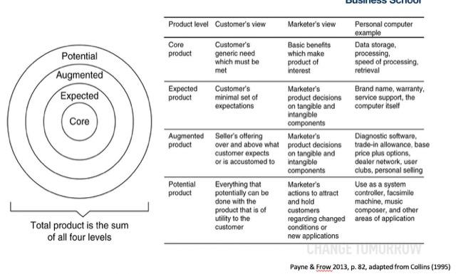 core profit of customer relationship
