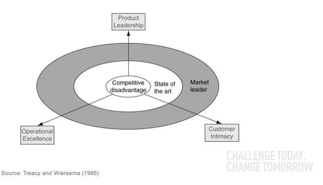 strategies three dimensions