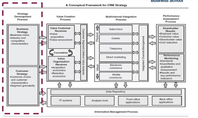 customer strategy framework