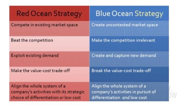 Blue Ocean Comparision