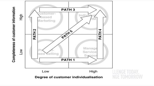 CRM Transition path
