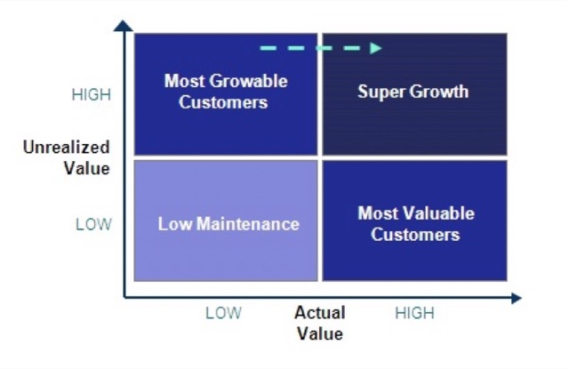future profit with customer segmentation