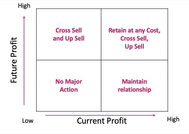 future profit with strategy