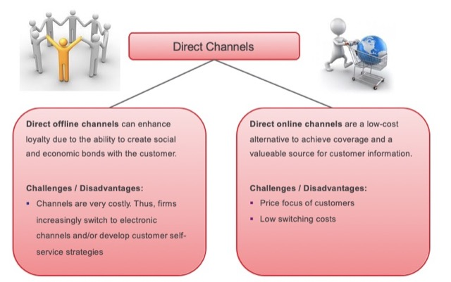 direct channel pros and cons