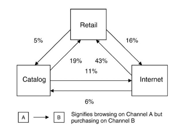 retail catalog internet