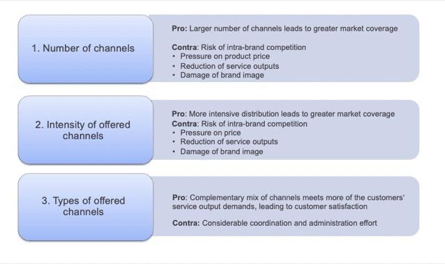 3 factors of building multichannels