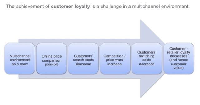 customer loyalty cultimating