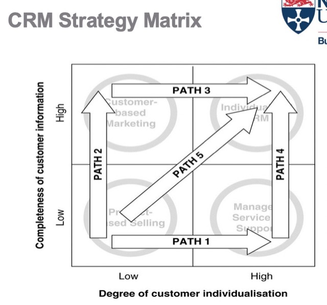 crm strategy mix