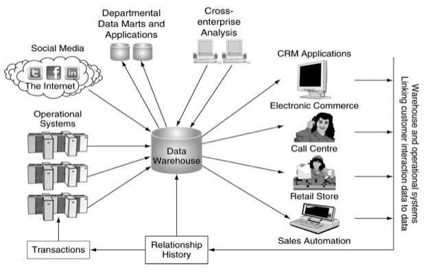 database front end