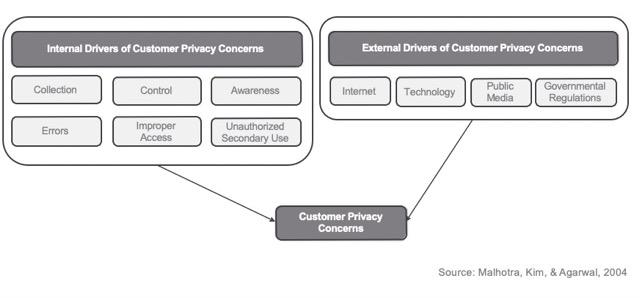customer privacy concern
