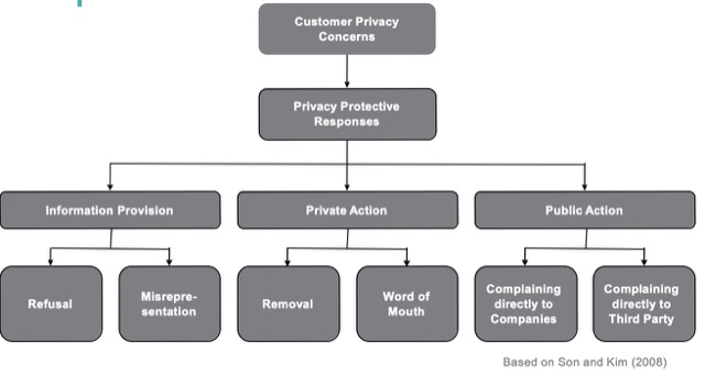 customer privacy response