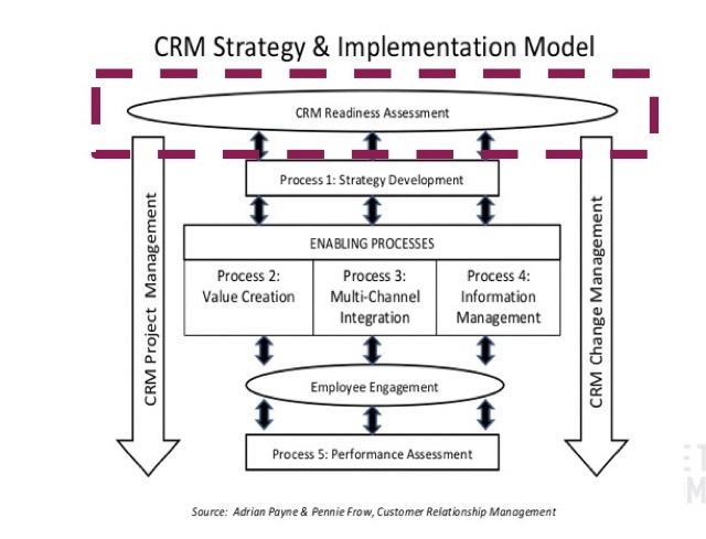 crm strategy and implementation model