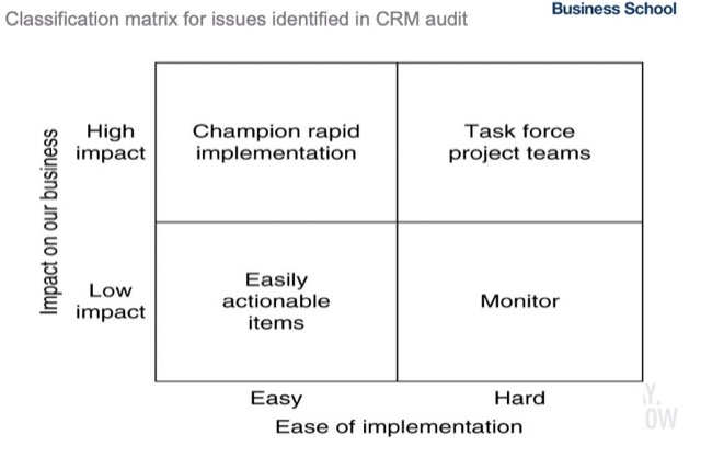 level of implementation
