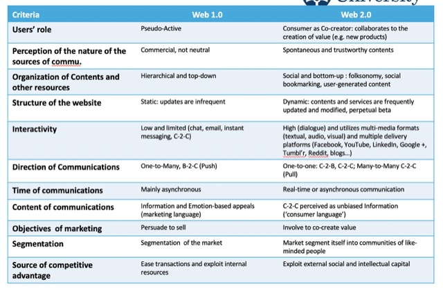 compared chart web 1.0 and 2.0
