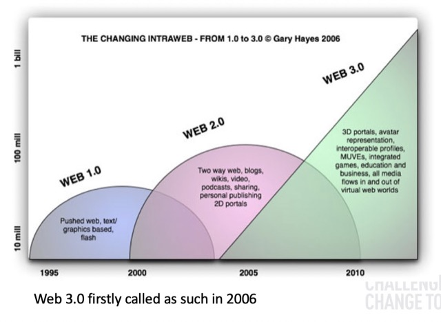 evolution of web 1.0 to 3.0