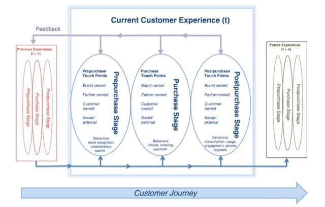 current customer experience