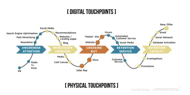 purchasing path touching points
