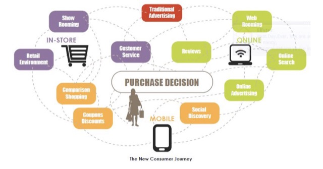 purchase decision