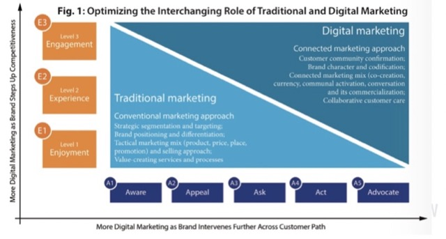 traditional and digital marketing mix