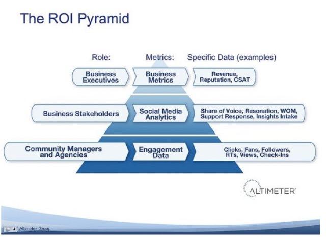ROI Pyramid