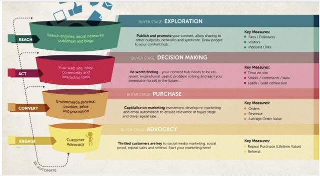 online buyer process