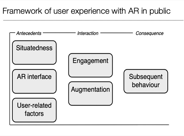 framework of user experience with AR in public