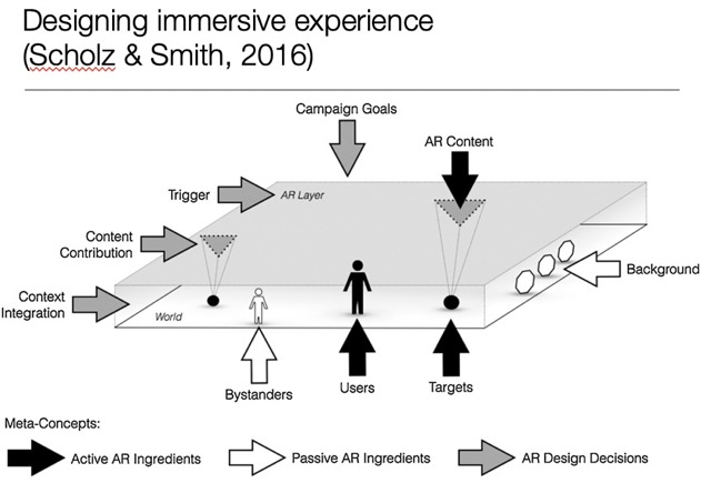 designing immersive experience