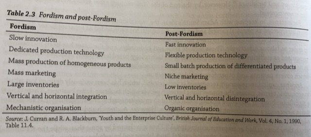 post fordism