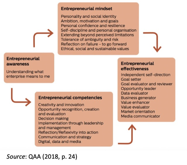 entrepreneur awareness