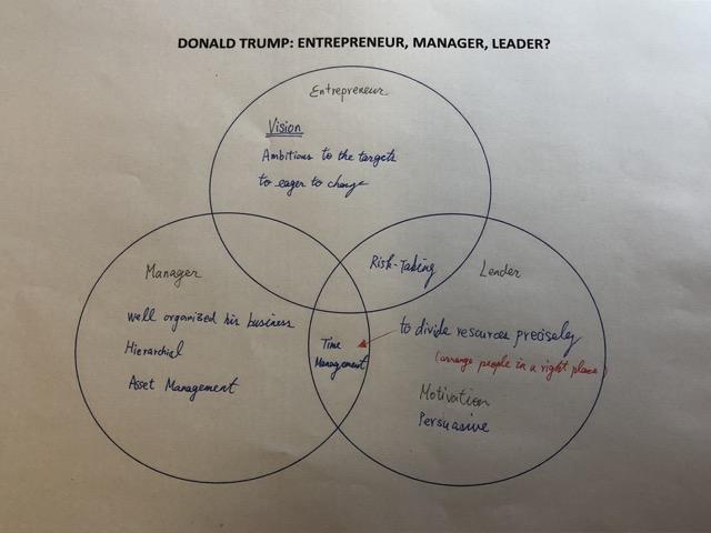 entrepreneur manager leader