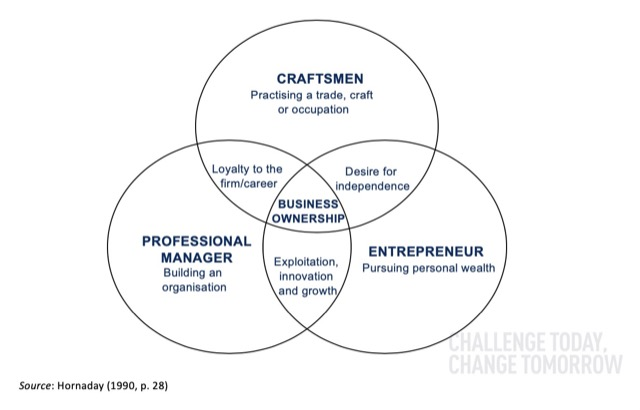 style of management