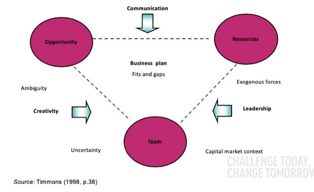 business plan cluster