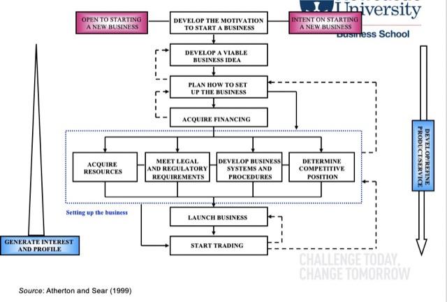 entrepreneurial process 2