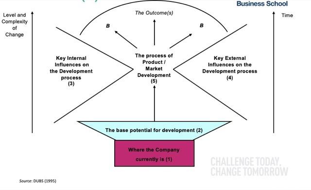 the plan strategy framework