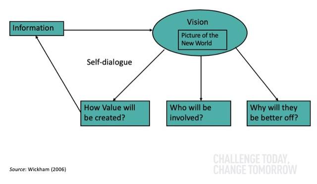 entrepreneurial vision framework