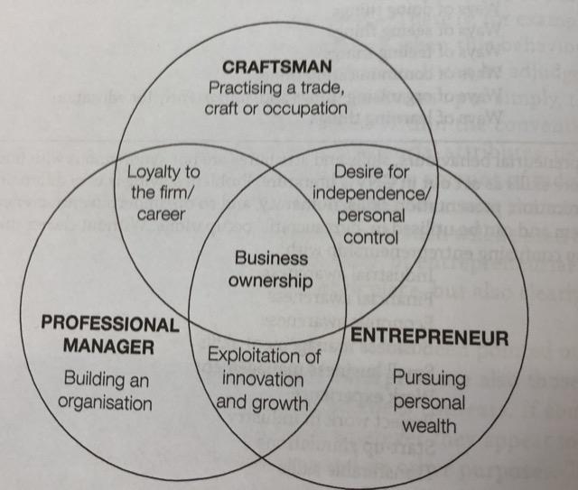 craftman manager entrepreneur