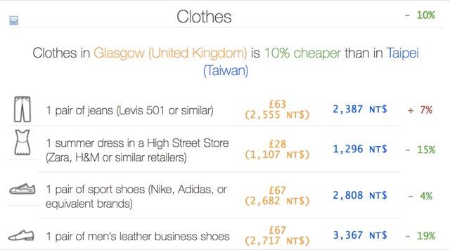 clothes comparision