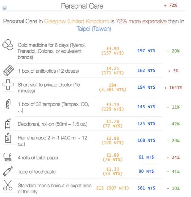 health comparision